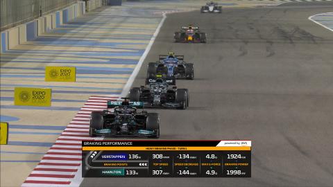 Sei nuovi F1 Insights pronti a debuttare nella nuova stagione di Formula 1